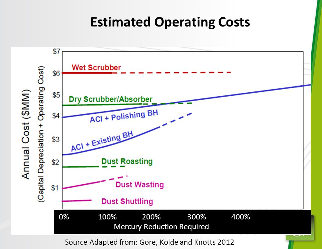 Source Adapted from: Gore, Kolde and Knotts 2012 Estimated Operating Costs 0% 100% 200% 300% 400% Mercury Reduction Required