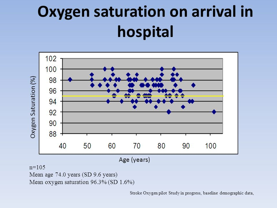 n=105 Mean age 74.0 years (SD 9.6 years) Mean oxygen saturation 96.3% (SD 1.6%) Stroke Oxygen pilot Study in progress, baseline demographic data, Age (years) Oxygen Saturation (%) Oxygen saturation on arrival in hospital