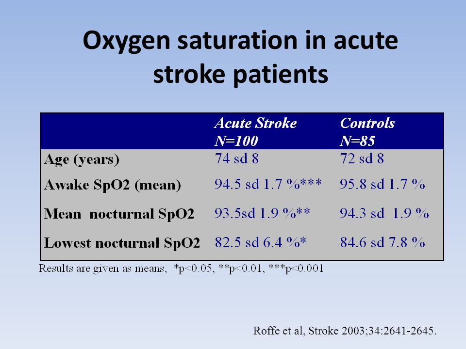 Unexpected nocturnal hypoxia in acute stroke patients Time spent with an oxygen saturation <90% at night 52% more than 5 minutes 23% more than 30 minutes 15% more than 1 hour Roffe et al, Stroke 2003;34:2641-2645