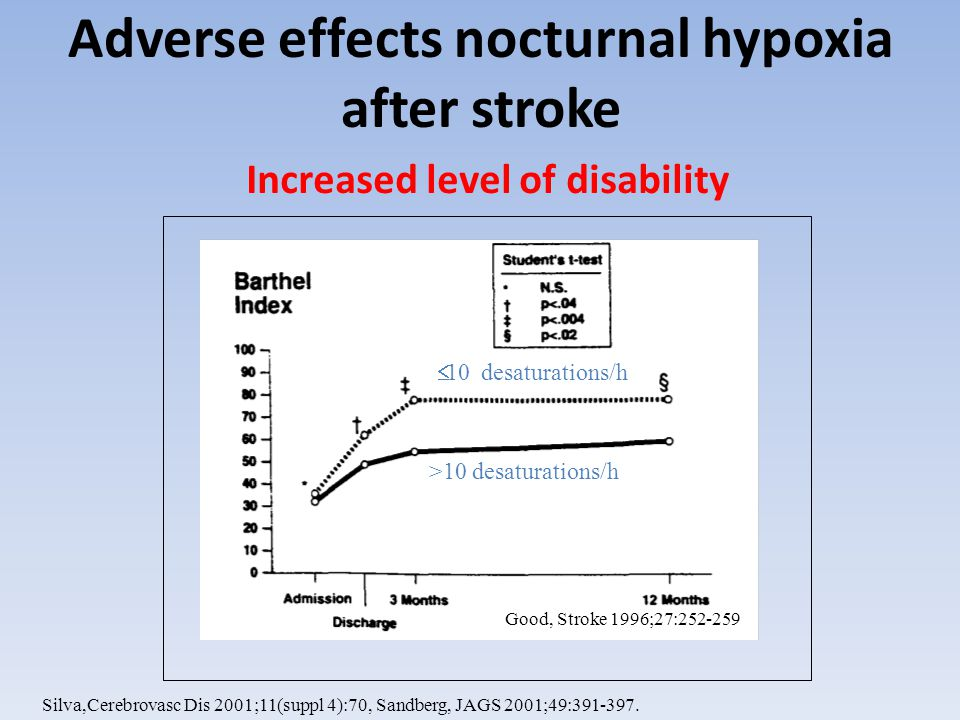 Aims of SOS Study Main Hypothesis Fixed dose oxygen treatment during the first 3 days after an acute stroke improves outcome.