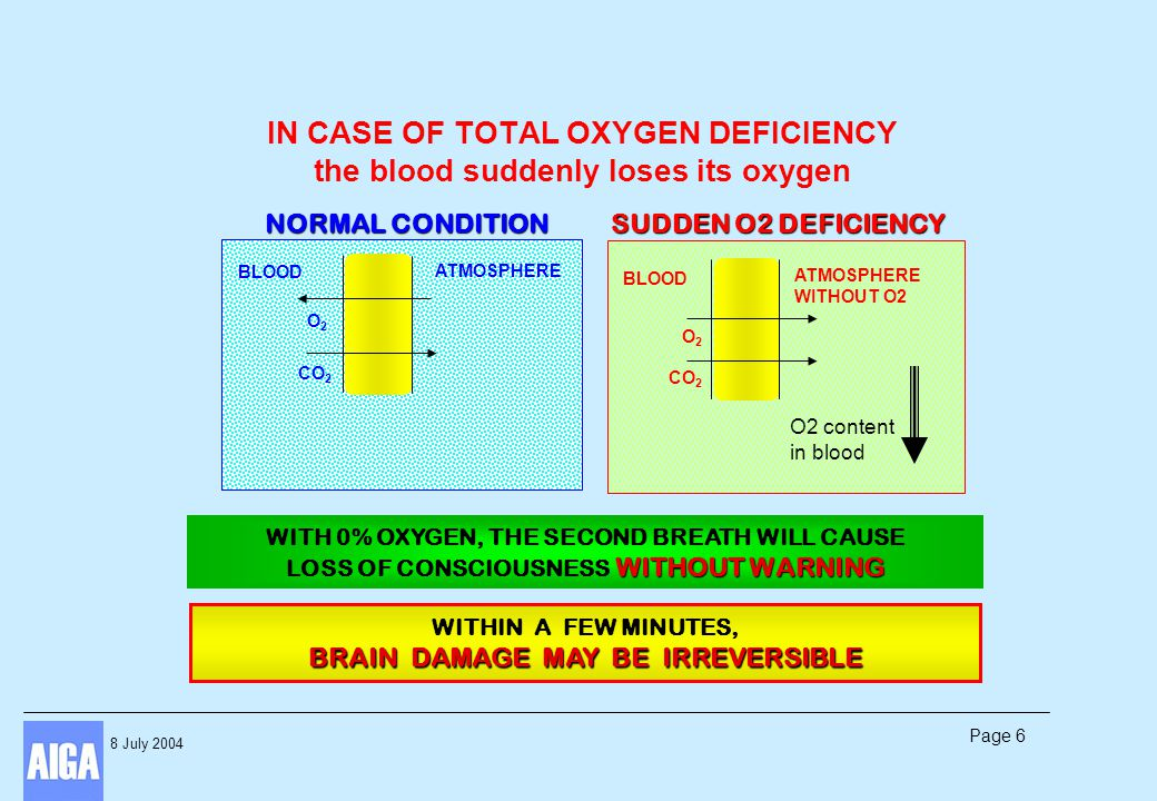 8 July 2004 Page 7 IN CASE OF PROGRESSIVE OXYGEN DEFICIENCY Oxygen content is decreasing in blood These symptoms are similar to those of general malaise and are not recognised as asphyxiation by the victim (inert gases are odourless, colourless, tasteless) The victim tries to overcome this by himself THE VICTIM DOES NOT CALL FOR HELP CAN T REACT OVER A CERTAIN THRESHOLD, THE VICTIM CAN T REACT : THE LOSS OF CONSCIOUSNESS IS SUDDEN CAN T REACT OVER A CERTAIN THRESHOLD, THE VICTIM CAN T REACT : THE LOSS OF CONSCIOUSNESS IS SUDDEN BUTBUT O2 content less than 18% 8 Vertigo 8 headache 8 speech difficulties ß Progressive asphyxiation 8 reduction and loss of consciousness 8 dulling of the mind 8 loss of muscle control