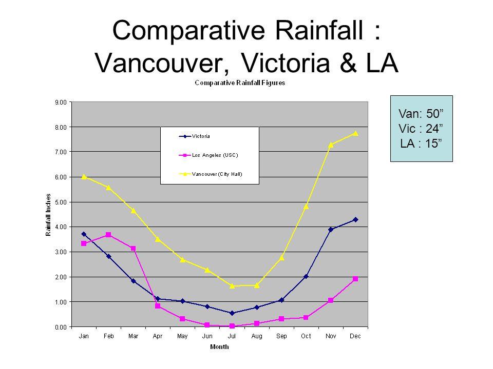 """Comparative Rainfall : Vancouver, Victoria & LA Van: 50"""" Vic : 24"""" LA : 15"""""""
