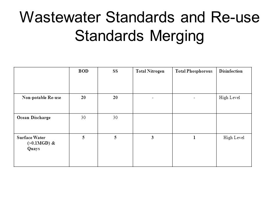 Wastewater Standards and Re-use Standards Merging BODSSTotal NitrogenTotal PhosphorousDisinfection Non-potable Re-use20 --High Level Ocean Discharge30