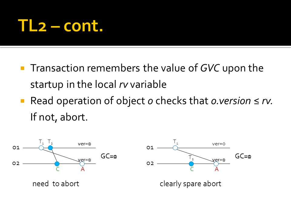  Transaction remembers the value of GVC upon the startup in the local rv variable  Read operation of object o checks that o.version ≤ rv. If not, ab