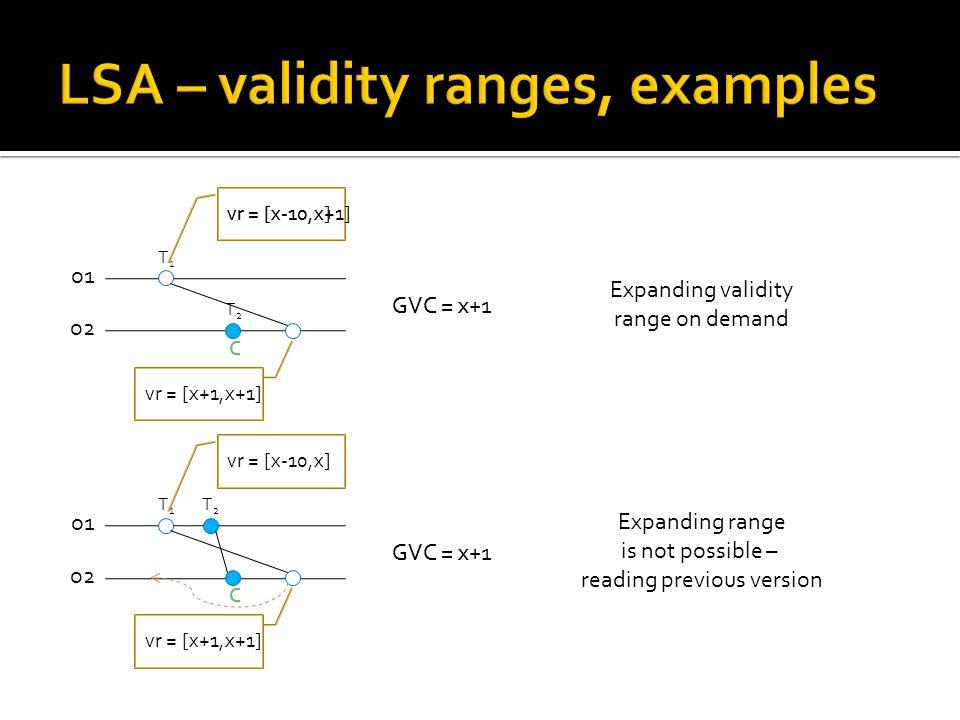 T2T2 C o1 o2 T1T1 vr = [x-10,x] GVC = x+1 vr = [x+1,x+1] vr = [x-10,x+1] GVC = x Expanding validity range on demand T2T2 C o1 o2 T1T1 vr = [x-10,x] GV