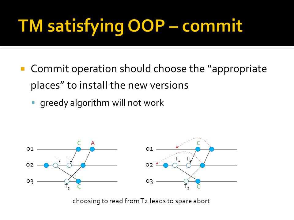  Commit operation should choose the appropriate places to install the new versions  greedy algorithm will not work T2T2 o1 o2 T1T1 A C o3 T3T3 C T2T2 o1 o2 T1T1 C o3 T3T3 C choosing to read from T2 leads to spare abort