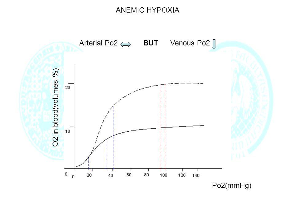 ANEMIC HYPOXIA Po2(mmHg) O2 in blood(volumes %) Arterial Po2BUTVenous Po2