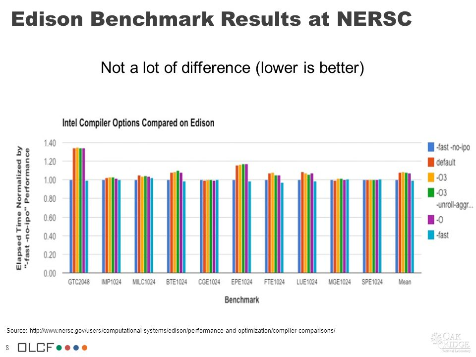 8 Not a lot of difference (lower is better) Edison Benchmark Results at NERSC Source: http://www.nersc.gov/users/computational-systems/edison/performa
