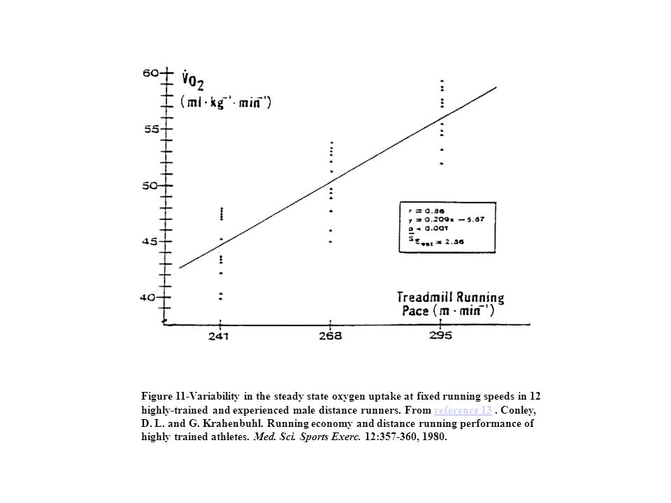 Figure 11-Variability in the steady state oxygen uptake at fixed running speeds in 12 highly-trained and experienced male distance runners. From refer