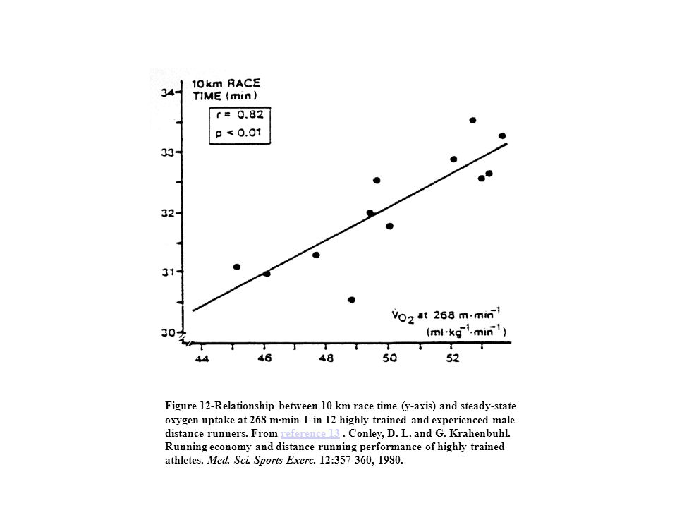 Figure 12-Relationship between 10 km race time (y-axis) and steady-state oxygen uptake at 268 m·min-1 in 12 highly-trained and experienced male distan