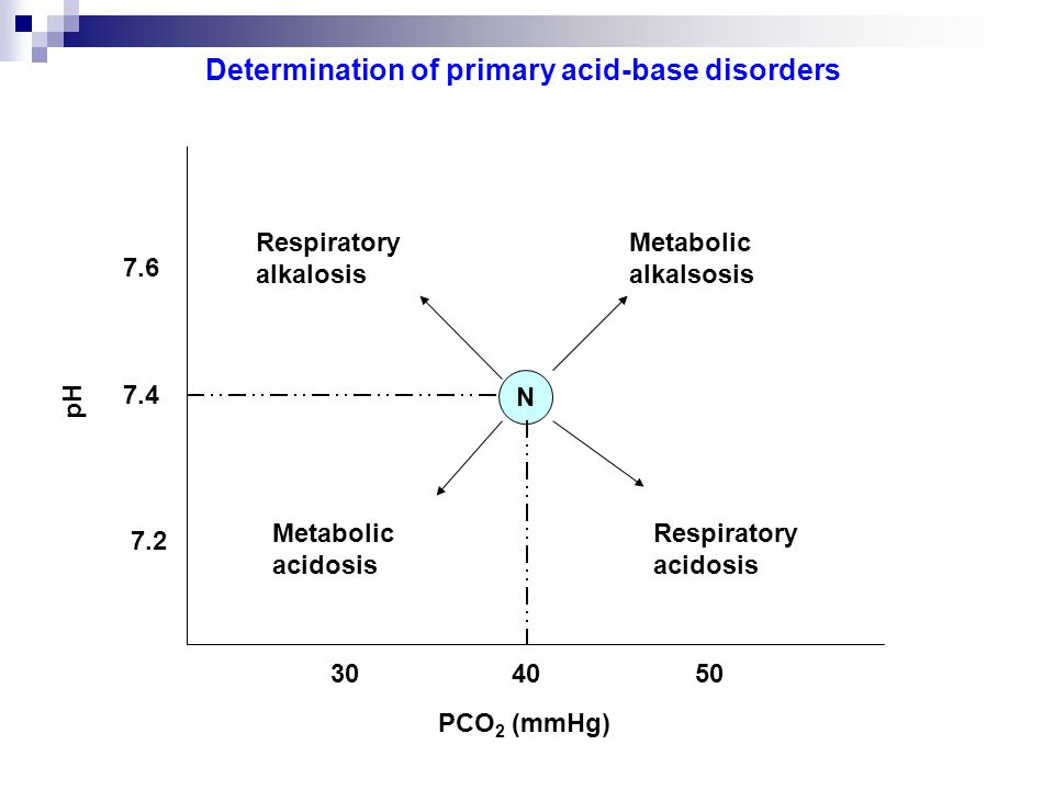 N Respiratory alkalosis Metabolic alkalsosis Metabolic acidosis Respiratory acidosis 7.4 7.6 7.2 pH 304050 PCO 2 (mmHg) Determination of primary acid-base disorders