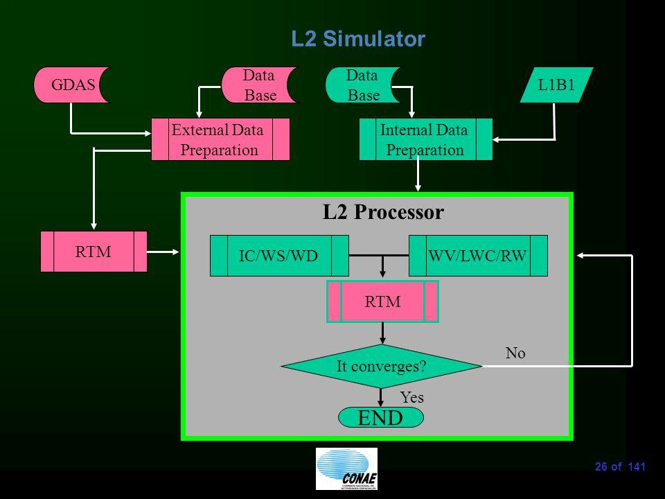 26 of 141 L2 Simulator External Data Preparation GDAS Internal Data Preparation RTM Data Base IC/WS/WD END L2 Processor It converges.
