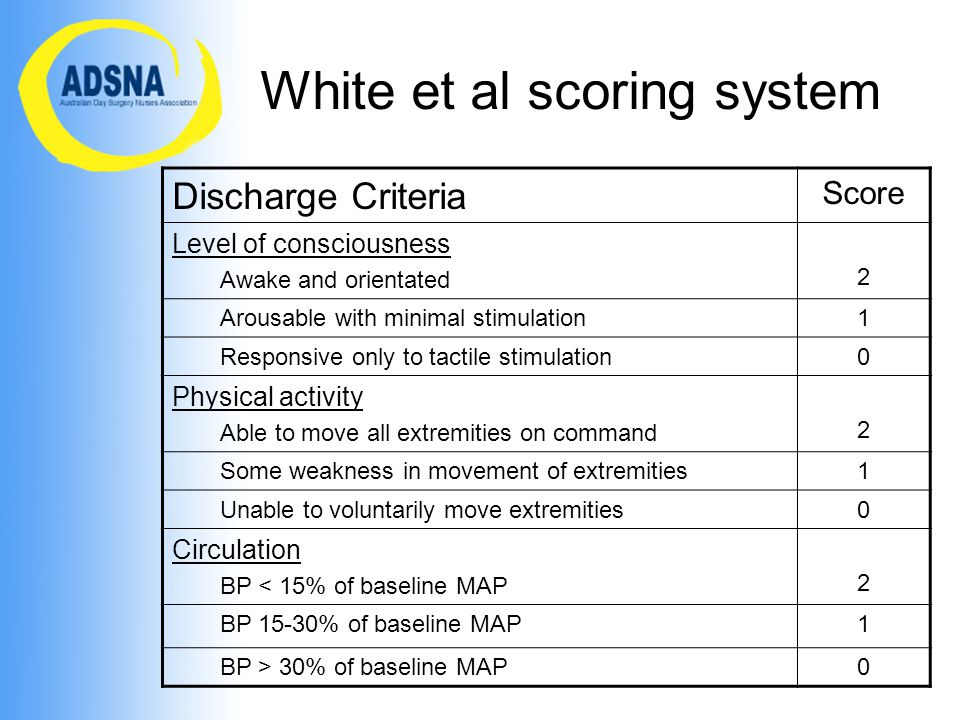 White et al scoring system Discharge Criteria Score Level of consciousness Awake and orientated 2 Arousable with minimal stimulation1 Responsive only to tactile stimulation0 Physical activity Able to move all extremities on command 2 Some weakness in movement of extremities1 Unable to voluntarily move extremities0 Circulation BP < 15% of baseline MAP 2 BP 15-30% of baseline MAP1 BP > 30% of baseline MAP0