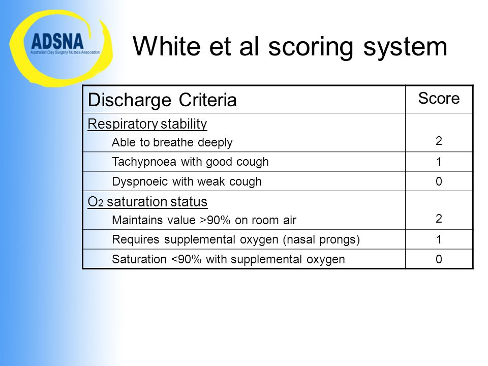 White et al scoring system Discharge Criteria Score Respiratory stability Able to breathe deeply 2 Tachypnoea with good cough1 Dyspnoeic with weak cough0 O 2 saturation status Maintains value >90% on room air 2 Requires supplemental oxygen (nasal prongs)1 Saturation <90% with supplemental oxygen0