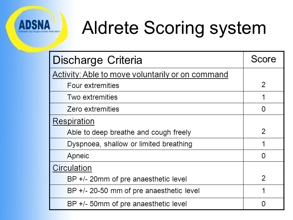 Aldrete Scoring system Discharge Criteria Score Activity: Able to move voluntarily or on command Four extremities 2 Two extremities1 Zero extremities0 Respiration Able to deep breathe and cough freely 2 Dyspnoea, shallow or limited breathing1 Apneic0 Circulation BP +/- 20mm of pre anaesthetic level 2 BP +/- 20-50 mm of pre anaesthetic level1 BP +/- 50mm of pre anaesthetic level0
