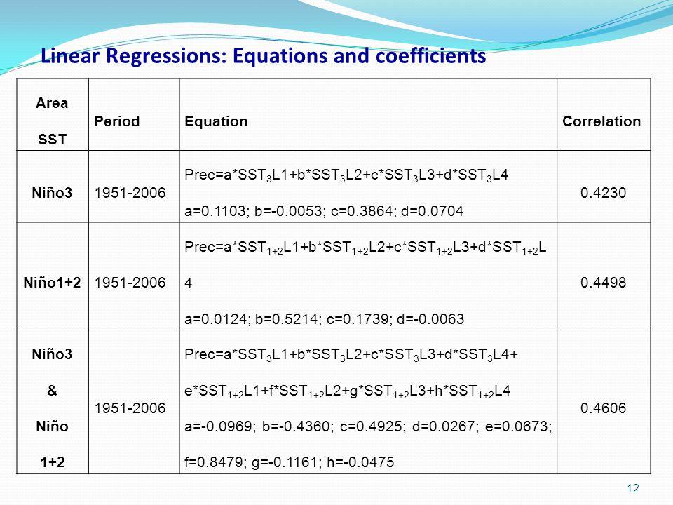 Area SST PeriodEquationCorrelation Niño31951-2006 Prec=a*SST 3 L1+b*SST 3 L2+c*SST 3 L3+d*SST 3 L4 a=0.1103; b=-0.0053; c=0.3864; d=0.0704 0.4230 Niño