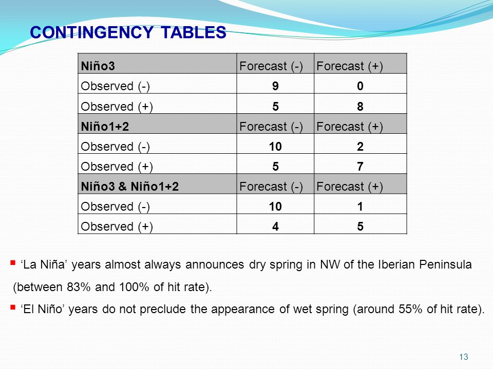 CONTINGENCY TABLES Niño3Forecast (-)Forecast (+) Observed (-)90 Observed (+)58 Niño1+2Forecast (-)Forecast (+) Observed (-)102 Observed (+)57 Niño3 & Niño1+2Forecast (-)Forecast (+) Observed (-)101 Observed (+)45 13  'La Niña' years almost always announces dry spring in NW of the Iberian Peninsula (between 83% and 100% of hit rate).