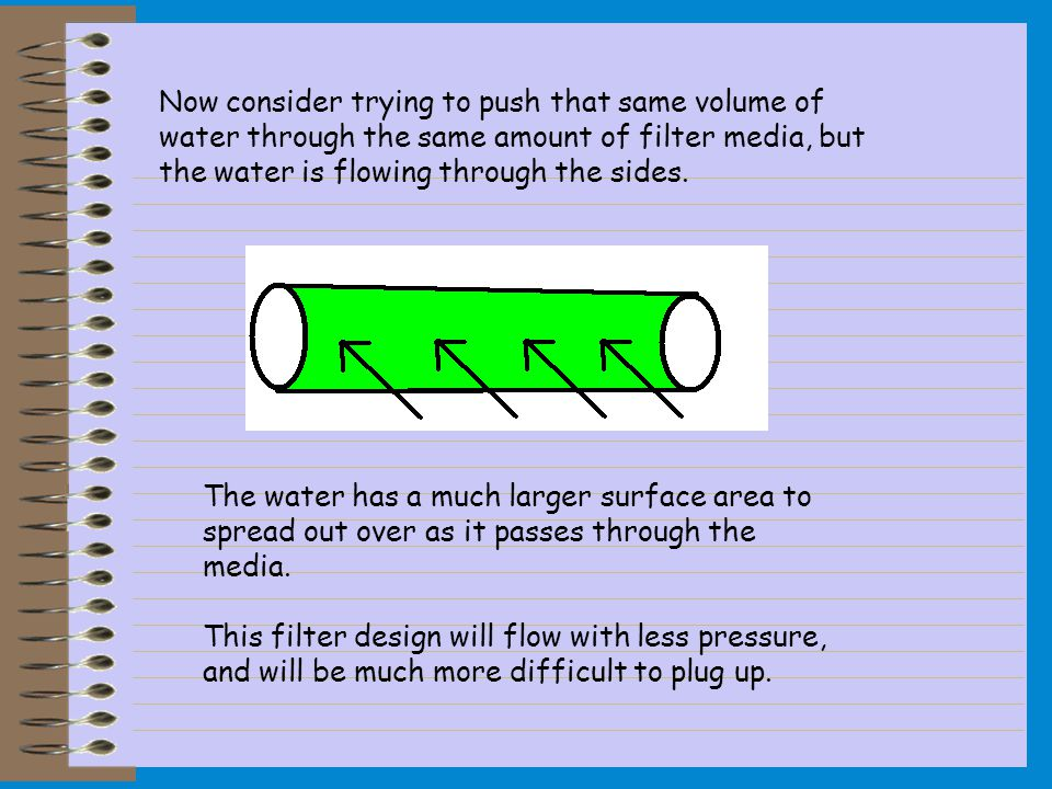 Now consider trying to push that same volume of water through the same amount of filter media, but the water is flowing through the sides. The water h