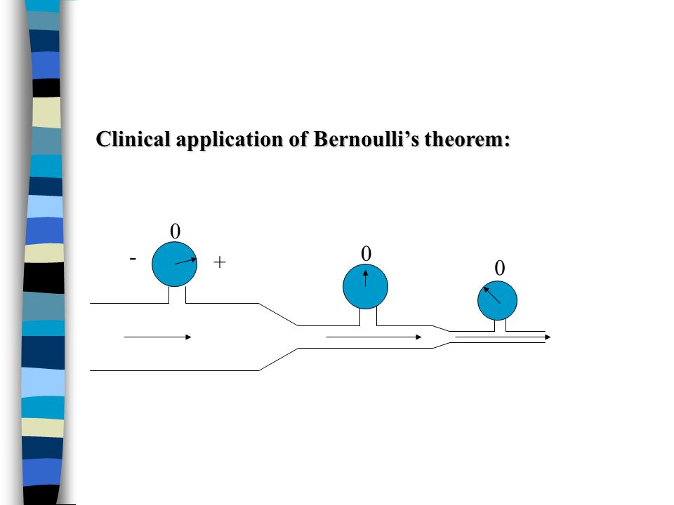 0 0 0 + - Clinical application of Bernoulli's theorem: