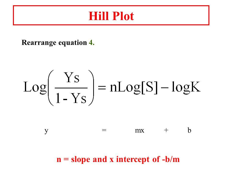Hill Plot Rearrange equation 4. y = mx + b n = slope and x intercept of -b/m