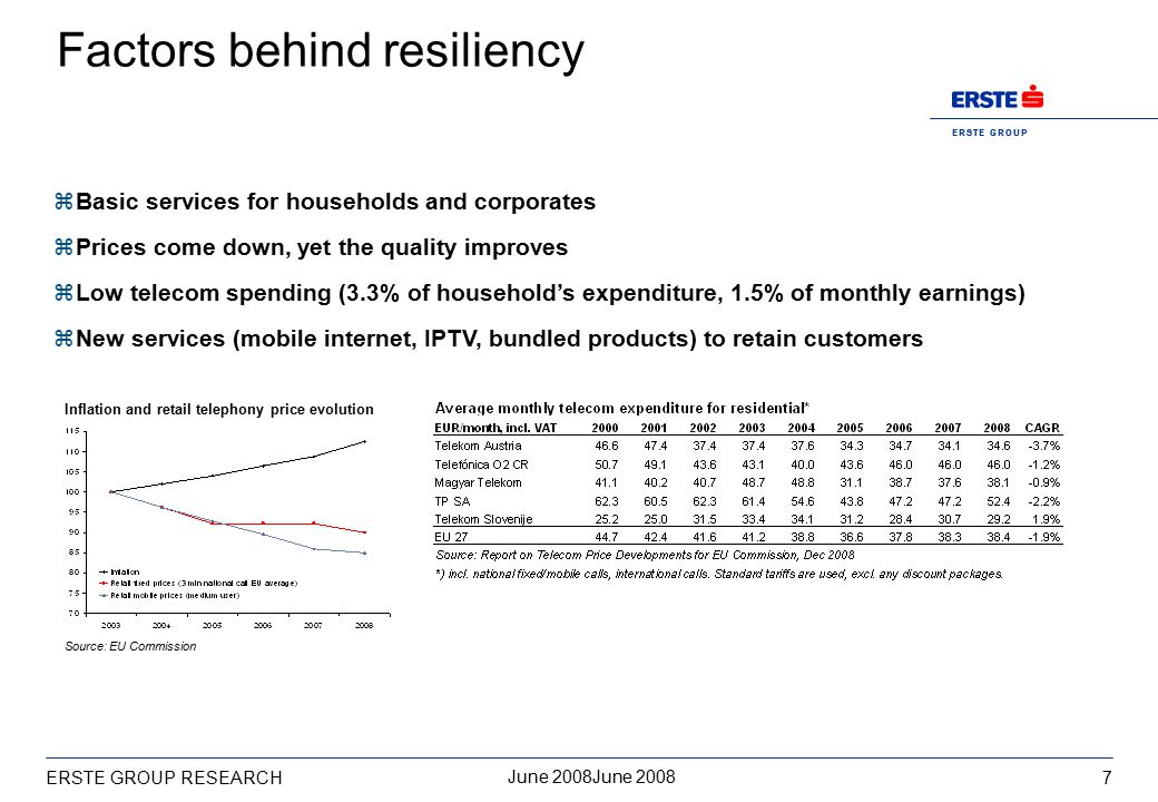 E R S T E G R O U P 8 June 2008June 2008 ERSTE GROUP RESEARCH Resilient but not immune z Outlook for 2009e are lower than for 2008.