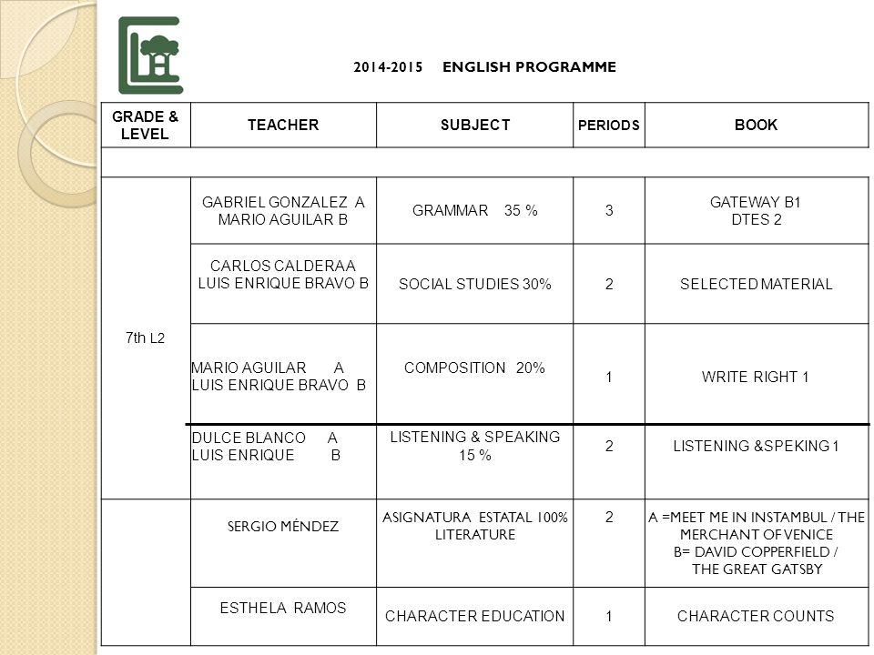 2014-2015 ENGLISH PROGRAMME GRADE & LEVEL TEACHERSUBJECT PERIODS BOOK 7th L1 CARLOS CALDERAGRAMMAR 35 %3 GATEWAY A2 DTES 1 CARLOS CALDERA A LUIS ENRIQUE BRAVO B SOCIAL STUDIES 30%2SELECTED MATERIAL ESTHELA RAMOS SERGIO MENDEZ COMPOSITION 20% LISTENING & SPEAKING 15% 1 2 WRITE RIGHT 1 LISTENING & SPEAKING FOUNDATION SERGIO MÉNDEZ ASIGNATURA ESTATAL LITERATURE 100& 2 TALES OF HORROR THE BLACK CAT ESTHELA RAMOSCHARACTER EDUCATION1CHARACTER COUNTS