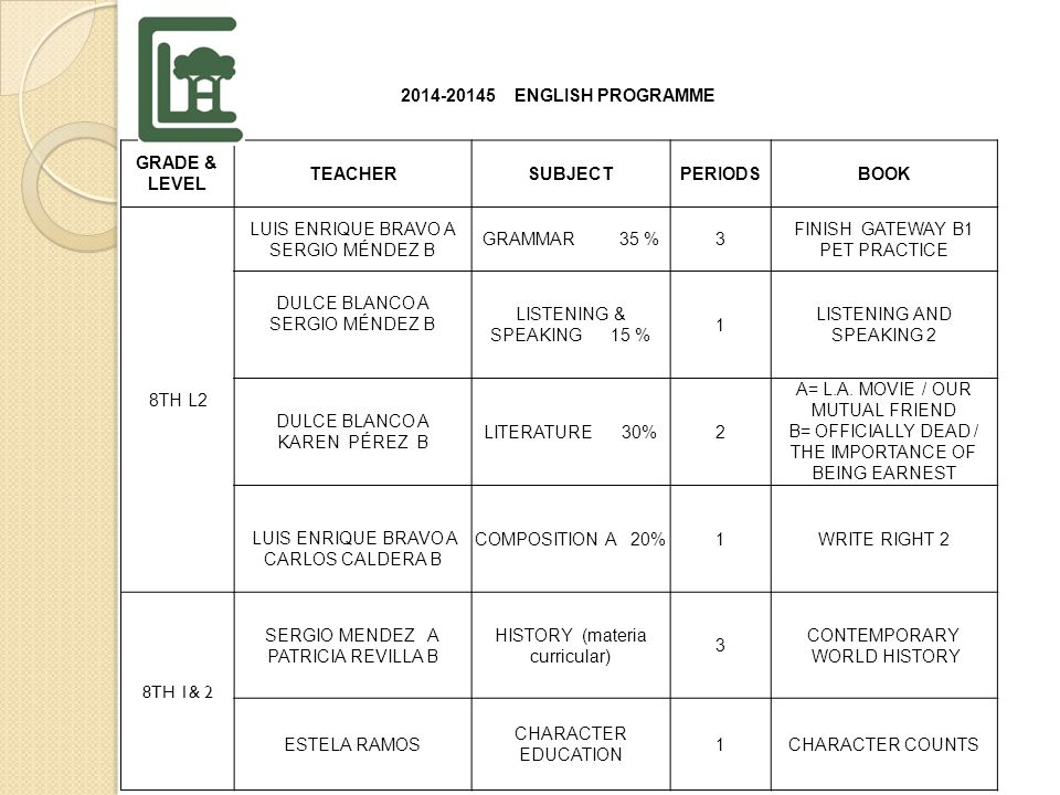 2014-20125 ENGLISH PROGRAMME GRADE & LEVEL TEACHERSUBJECT PERIODS BOOK 8th Lev 1 KAREN PÉREZ GUERRERO GRAMMAR 35 %3 GATEWAY B1 DTES 2 CARLOS CALDERALITERATURE 30%2 KING ARTHUR AND THE KNIGHTS / THE SPACE INVADERS GABRIEL GONZÁLEZ SERGIO MÉNDEZ COMPOSITION 20% LISTENING & SPEAKING 1 11 1 WRITE RIGHT 2 LISTENING & SPEAKING 2 SERGIO MÉNDEZ A PATRICIA REVILLA B WORLD HISTORY 100% 3 CONTEMPORARY WORLD HISTORY ESTHELA RAMOS CHARACTER EDUCATION1CHARACTER COUNTS