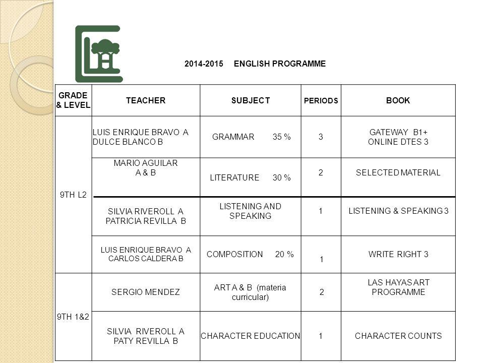 2014-2015 ENGLISH PROGRAMME GRADE & LEVEL TEACHERSUBJECT PERIODS BOOK 9th Lev 1 SERGIO MÉNDEZGRAMMAR 35 %3 GATEWAY B1 DTES 2 GABRIEL GONZÁLEZLITERATURE 30%2 GREAT EXPECTATIONS THE GHOST MARIO AGUILAR COMPOSITION 20% LISTENING & SPEAKING 1 11 1 WRITE RIGHT 3 LISTENING & SPEAKING 2 SERGIO MÉNDEZ A / B HISTORY OF ART 100% 2 LAS HAYAS ART PROGRAMME PATRICIA REVILLA SILVIA CANOCHARACTER EDUCATION1CHARACTER COUNTS