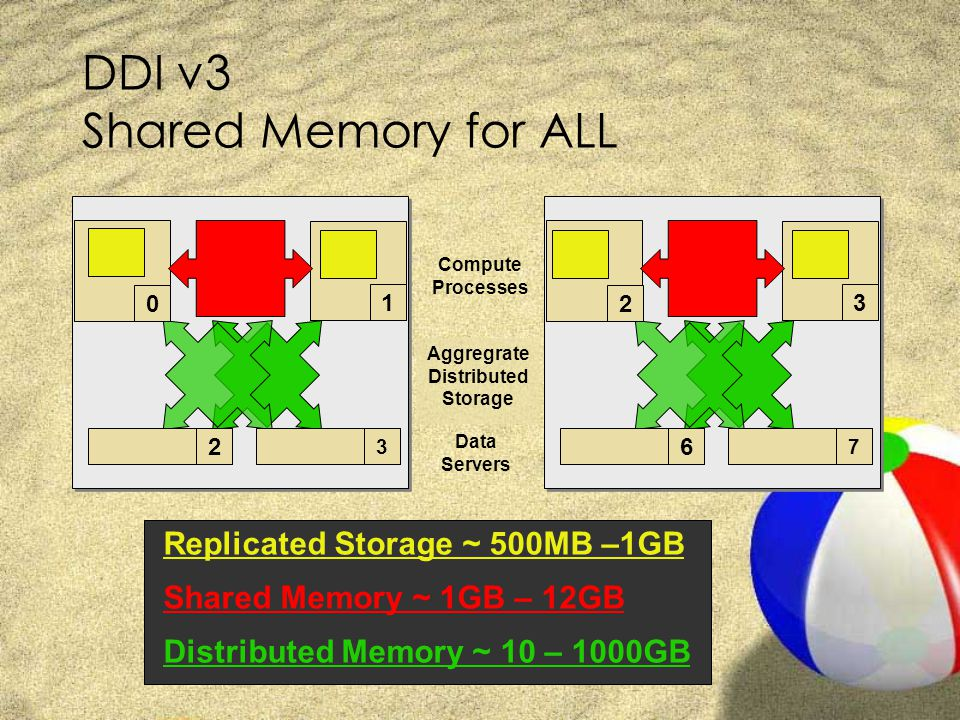 DDI v3 Shared Memory for ALL 2 3 6 7 Compute Processes Data Servers Aggregrate Distributed Storage 0 1 2 3 Replicated Storage ~ 500MB –1GB Shared Memory ~ 1GB – 12GB Distributed Memory ~ 10 – 1000GB