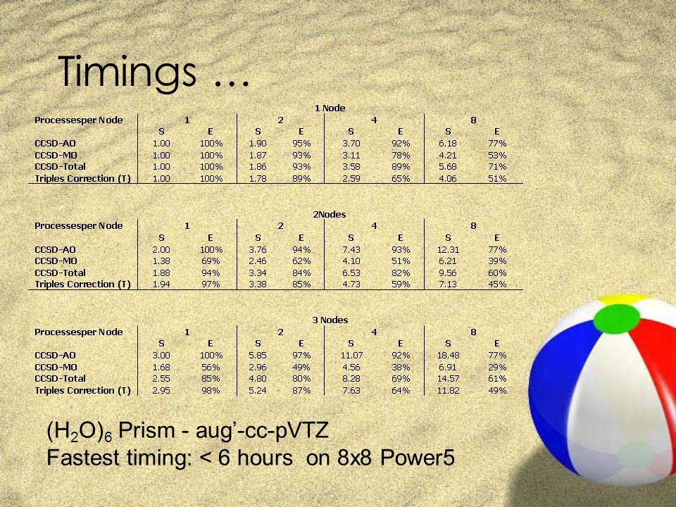 Timings … (H 2 O) 6 Prism - aug'-cc-pVTZ Fastest timing: < 6 hours on 8x8 Power5