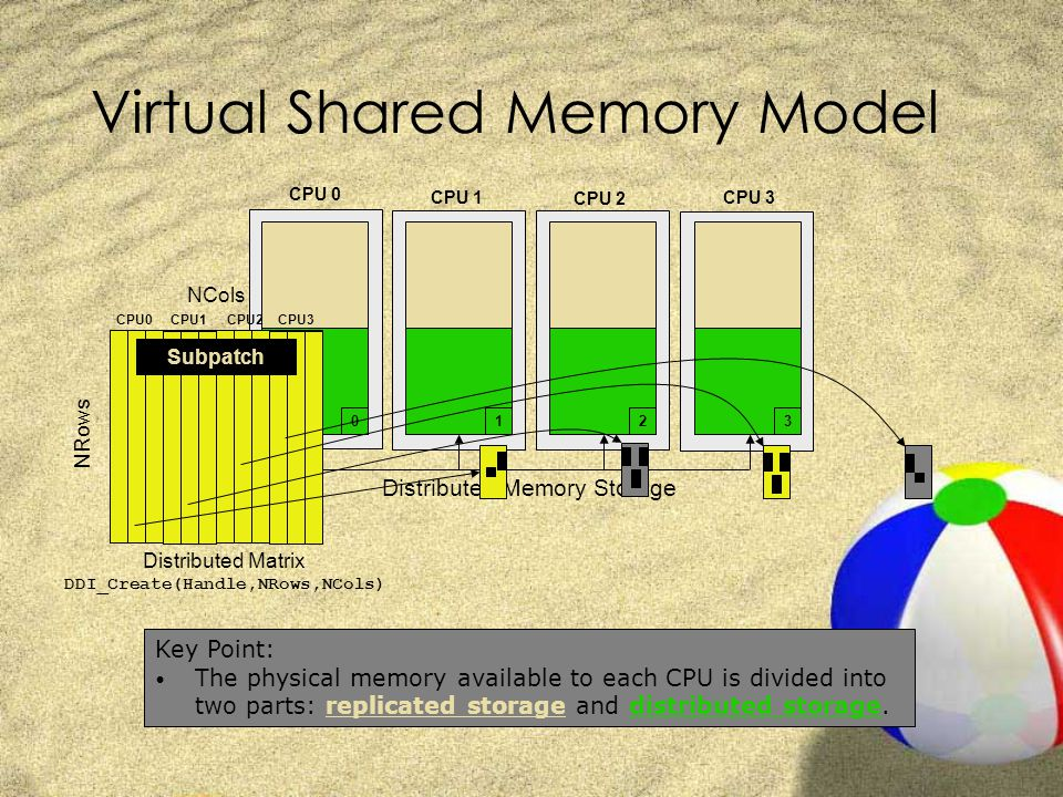 Virtual Shared Memory Model CPU 1 Distributed Memory Storage CPU 0 CPU 2 CPU 3 0123 Distributed Matrix DDI_Create(Handle,NRows,NCols) CPU0CPU1CPU2CPU3 NCols NRows Subpatch Key Point: The physical memory available to each CPU is divided into two parts: replicated storage and distributed storage.