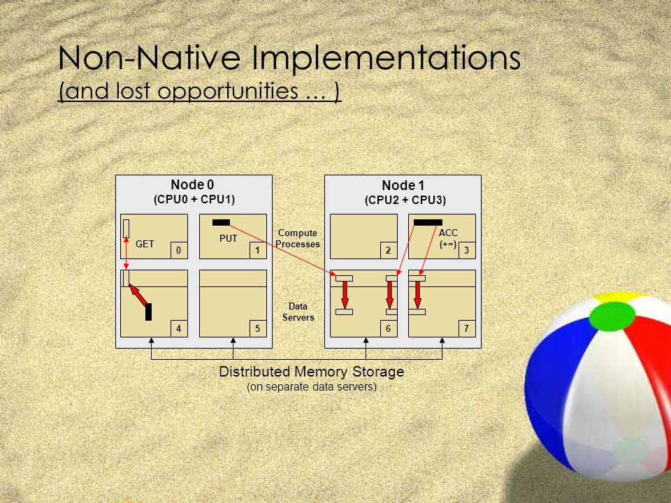 Non-Native Implementations (and lost opportunities … ) Distributed Memory Storage (on separate data servers) GET PUT 0123 4567 Node 0 (CPU0 + CPU1) Node 1 (CPU2 + CPU3) Compute Processes Data Servers ACC (+=)