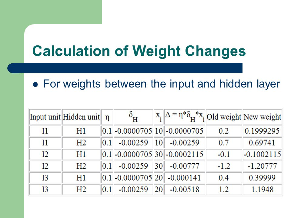 Calculation of Weight Changes For weights between the input and hidden layer