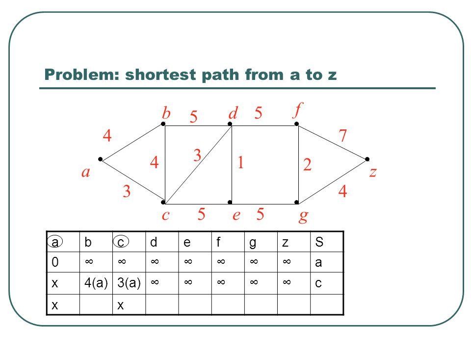 Problem: shortest path from a to z a bd f z ceg 4 5 5 7 4 2 1 55 3 3 4 abcdefgzS 0∞∞∞∞∞∞∞a x4(a)3(a)∞∞∞∞∞c xx