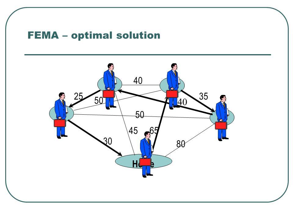30 25 40 35 80 65 45 50 40 Home 1 2 3 4 FEMA – optimal solution