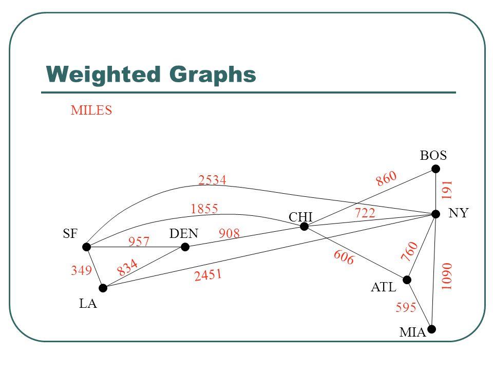 Weighted Graphs SF LA DEN CHI ATL MIA BOS NY FARES $129 $99 $79 $59 $89 $69 $129 $89 $39 $99 $79 $69 $39
