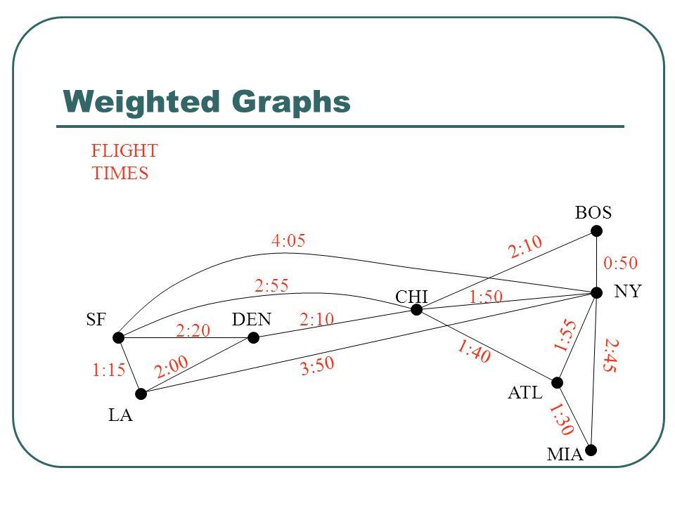 Weighted Graphs SF LA DEN CHI ATL MIA BOS NY FLIGHT TIMES 4:05 2:55 2:20 2:10 3:50 2:00 1:15 2:10 1:40 1:30 1:55 2:45 0:50 1:50