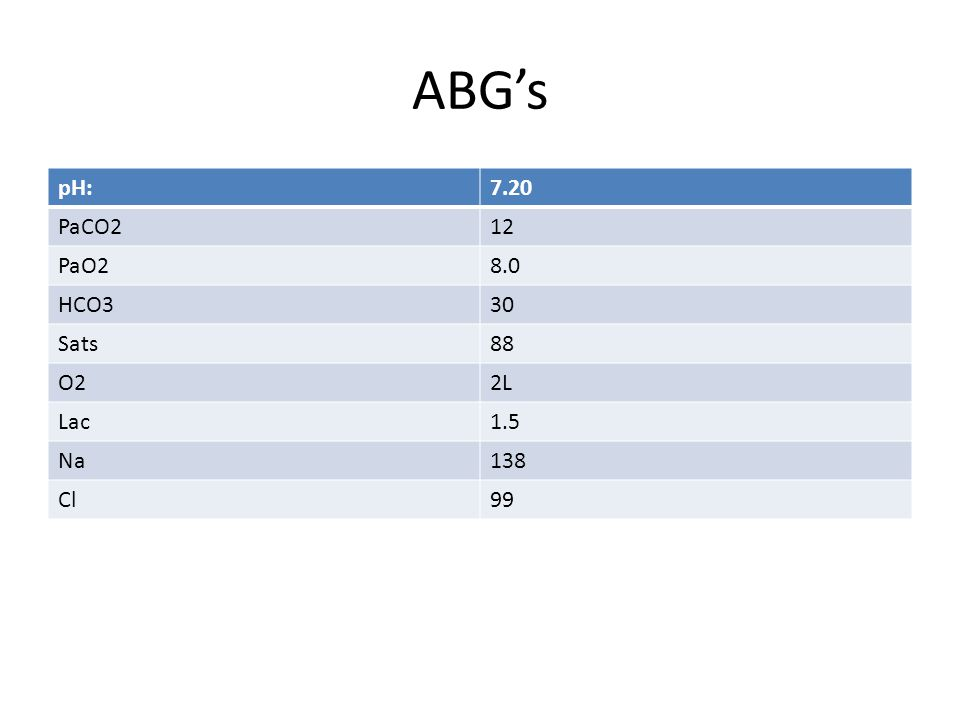 ABG's pH:7.20 PaCO212 PaO28.0 HCO330 Sats88 O22L Lac1.5 Na138 Cl99