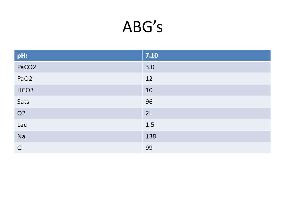 ABG's pH:7.10 PaCO23.0 PaO212 HCO310 Sats96 O22L Lac1.5 Na138 Cl99