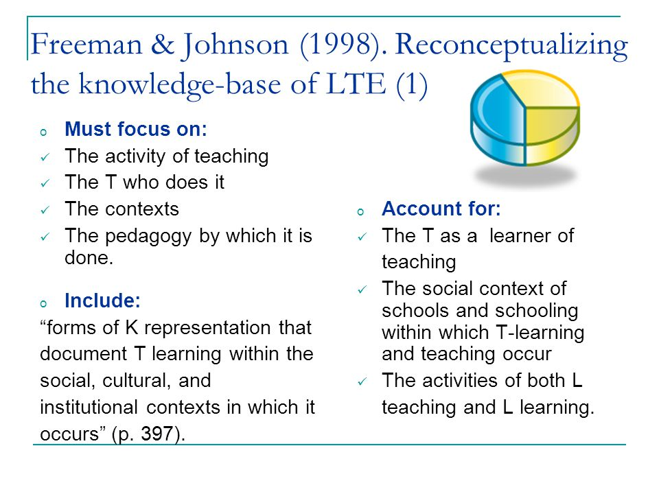 Freeman & Johnson (1998). Reconceptualizing the knowledge-base of LTE (1) o Must focus on: The activity of teaching The T who does it The contexts The