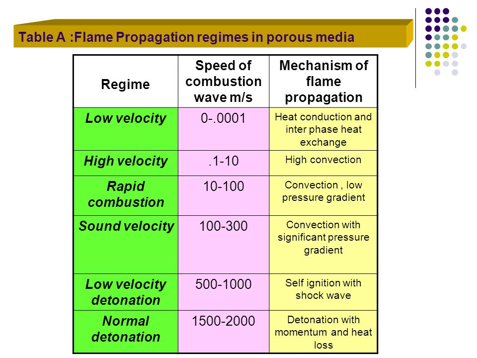 Regime Speed of combustion wave m/s Mechanism of flame propagation Low velocity0-.0001 Heat conduction and inter phase heat exchange High velocity.1-1