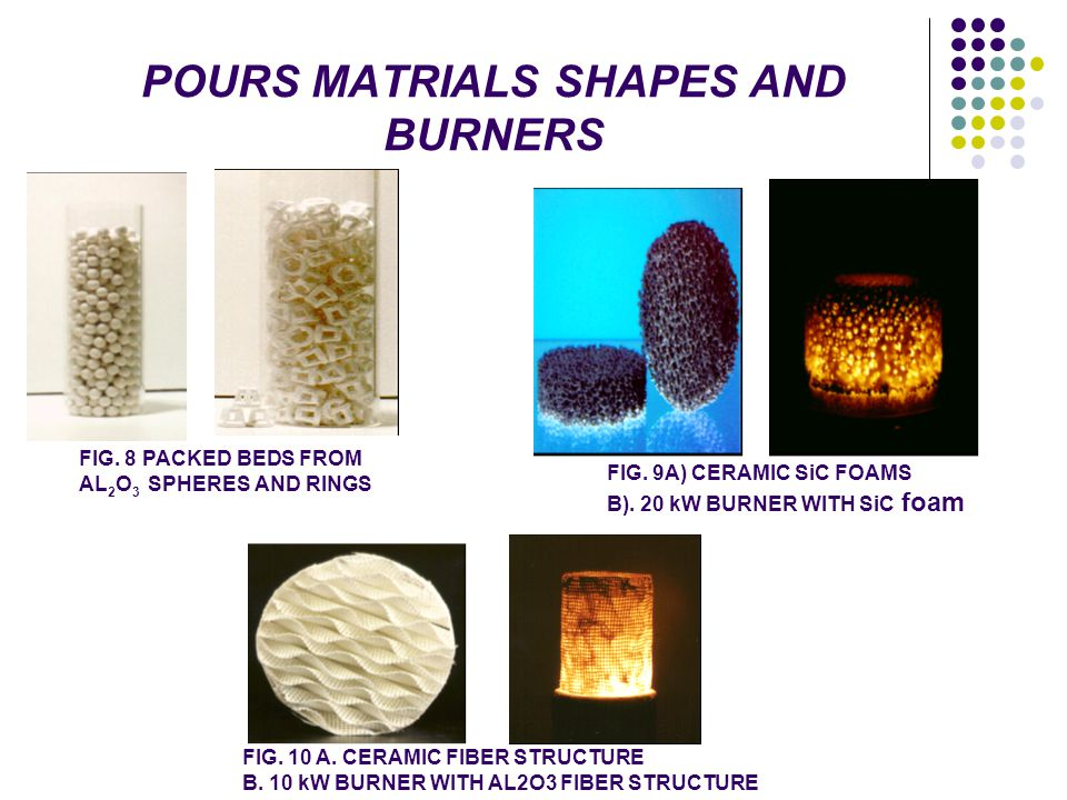 POURS MATRIALS SHAPES AND BURNERS FIG. 8 PACKED BEDS FROM AL 2 O 3 SPHERES AND RINGS FIG. 9A) CERAMIC SiC FOAMS B). 20 kW BURNER WITH SiC foam FIG. 10