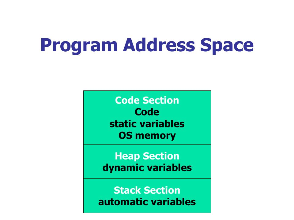 Program Address Space Code Section Code static variables OS memory Heap Section dynamic variables Stack Section automatic variables