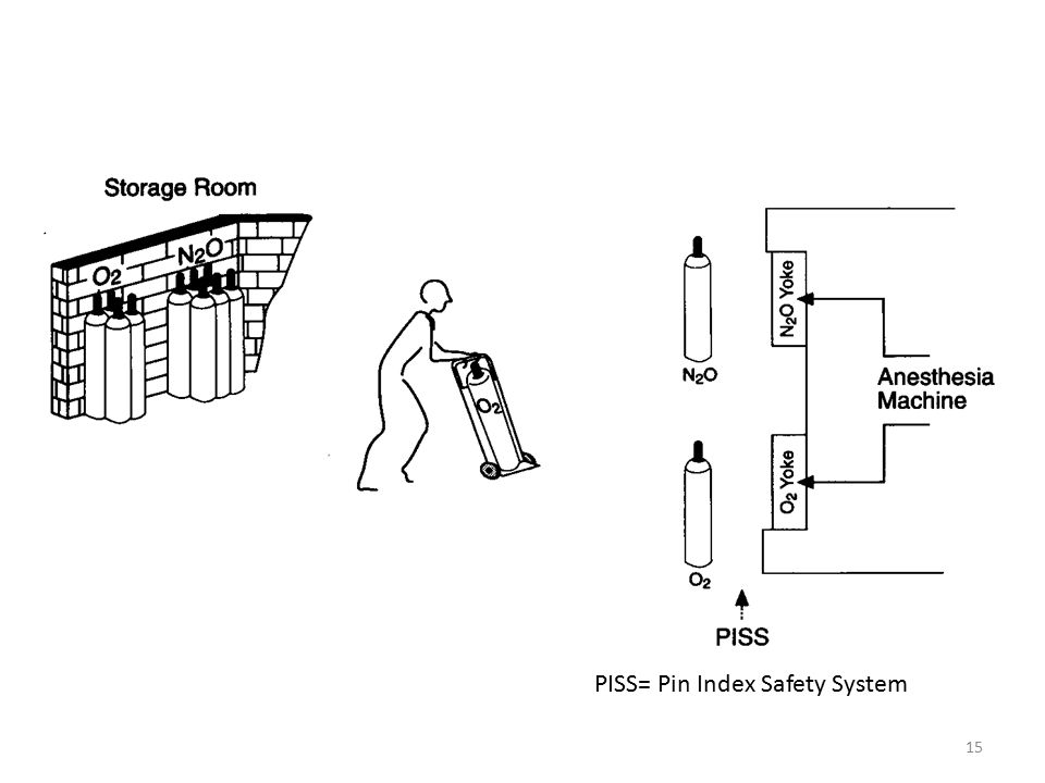 PISS= Pin Index Safety System 15
