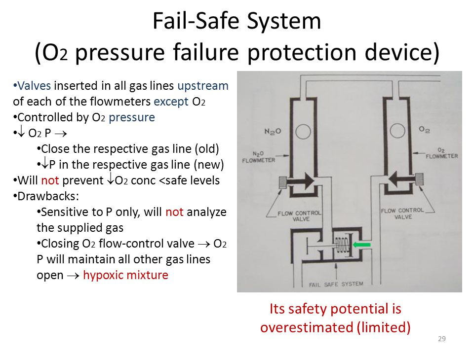 Fail-Safe System (O 2 pressure failure protection device) Its safety potential is overestimated (limited) Valves inserted in all gas lines upstream of