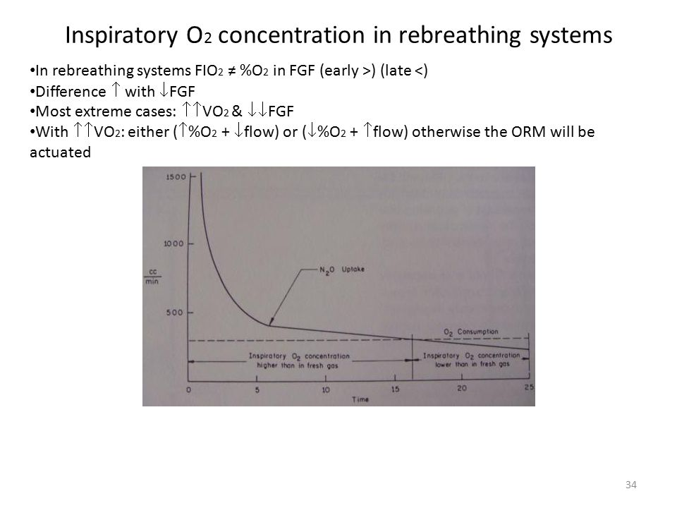 Inspiratory O 2 concentration in rebreathing systems In rebreathing systems FIO 2 ≠ %O 2 in FGF (early >) (late <) Difference  with  FGF Most extreme cases:  VO 2 &  FGF With  VO 2 : either (  %O 2 +  flow) or (  %O 2 +  flow) otherwise the ORM will be actuated 34