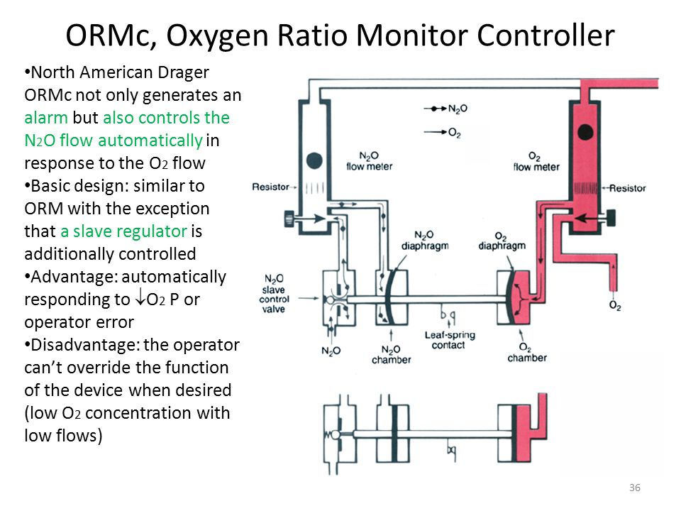 ORMc, Oxygen Ratio Monitor Controller North American Drager ORMc not only generates an alarm but also controls the N 2 O flow automatically in response to the O 2 flow Basic design: similar to ORM with the exception that a slave regulator is additionally controlled Advantage: automatically responding to  O 2 P or operator error Disadvantage: the operator can't override the function of the device when desired (low O 2 concentration with low flows) 36