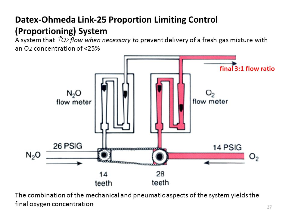 Datex-Ohmeda Link-25 Proportion Limiting Control (Proportioning) System The combination of the mechanical and pneumatic aspects of the system yields the final oxygen concentration final 3:1 flow ratio A system that  O 2 flow when necessary to prevent delivery of a fresh gas mixture with an O 2 concentration of <25% 37