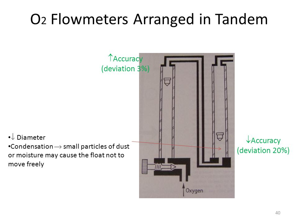 O 2 Flowmeters Arranged in Tandem  Accuracy (deviation 3%)  Accuracy (deviation 20%)  Diameter Condensation  small particles of dust or moisture m