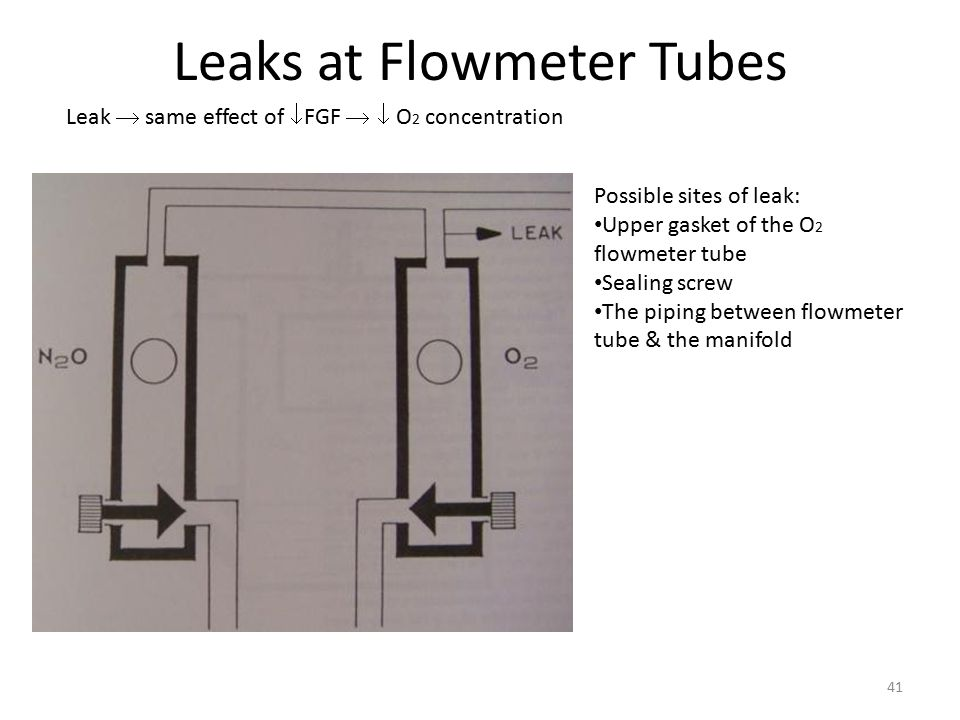Leaks at Flowmeter Tubes Leak  same effect of  FGF   O 2 concentration Possible sites of leak: Upper gasket of the O 2 flowmeter tube Sealing scre